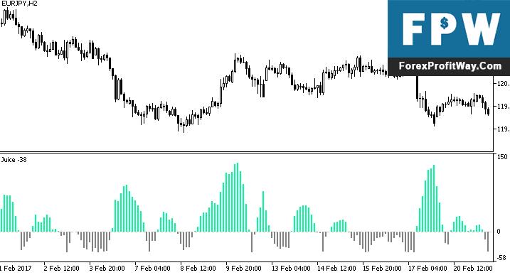 Download JuiceZ Forex Indicator For Mt5