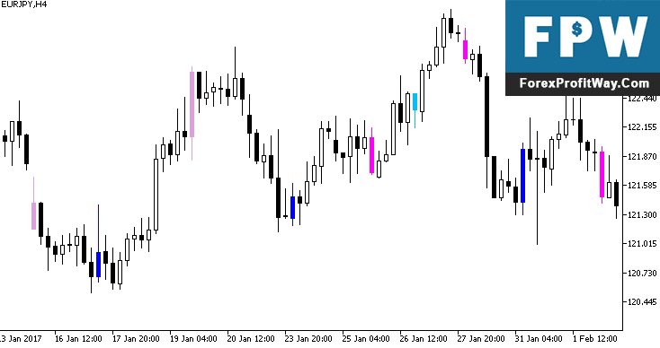 Download KI Signals Forex Indicator For mt4