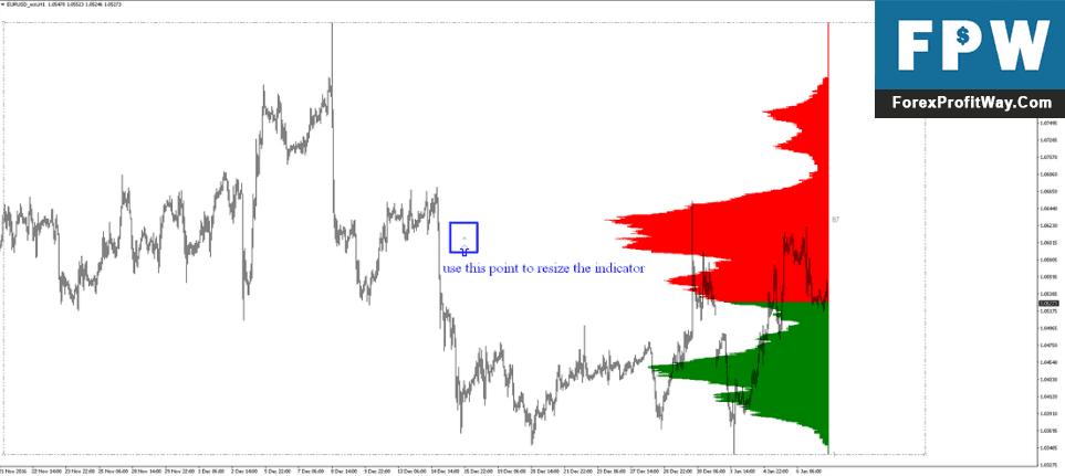 Download Market Profile Forex Indicator For Mt4