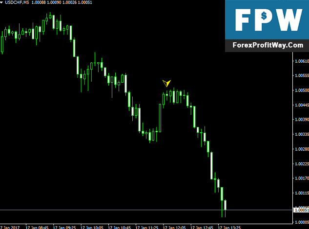 Download Pulse Forex Indicator For Mt4