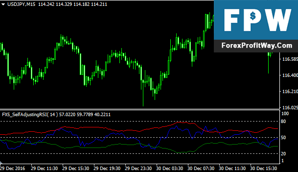 Download Self Adjusting RSI Forex Indicator For Mt4