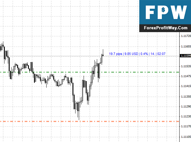 Download Show Pips Forex Indicator For Mt4