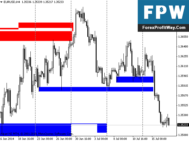 Download Support And Resistance Levels Forex Indicator For Mt4