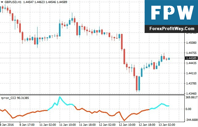 Download Tipu CCI Forex Indicator For Mt4