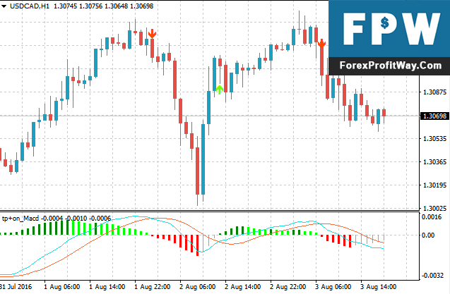 Download Tipu MACD Forex Indicator For Mt4