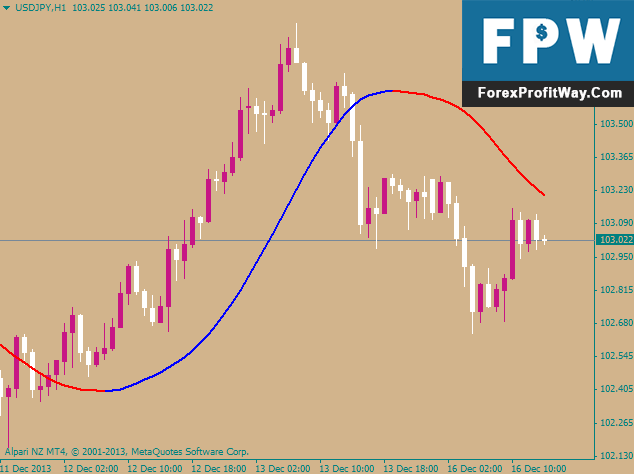 Download Trend Viewer Forex Indicator For Mt4