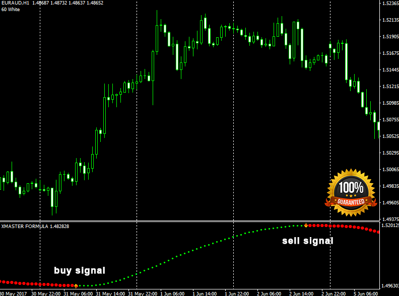 Download Xmaster Formula Forex Indicator For Mt4