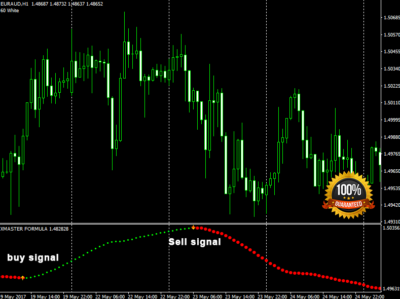 buy and sell signals forex