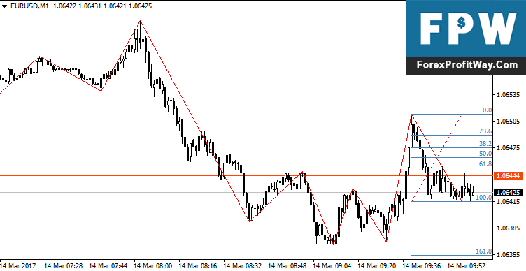 Download Zig Zag Fibonacci Forex indicator For Mt4