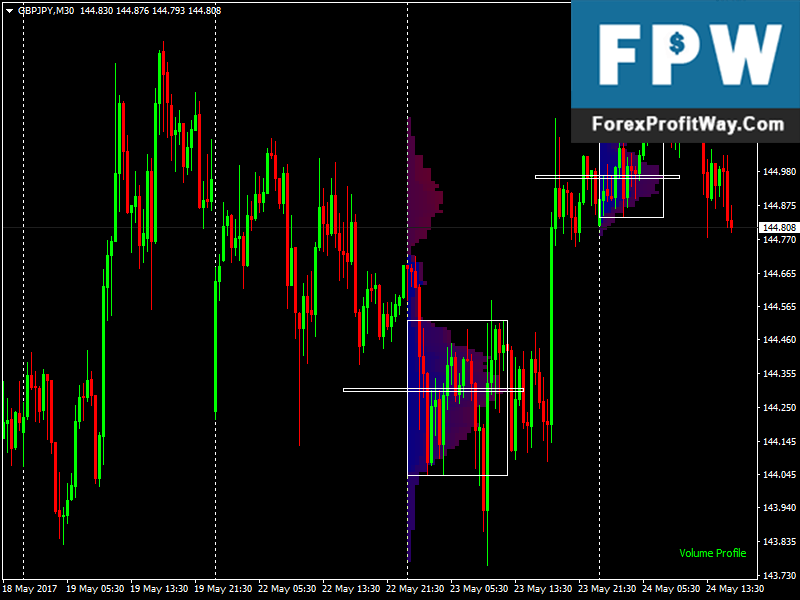 Profiley Forex Indicator For Mt4