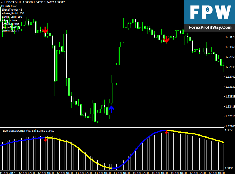 Download Buy Sell Secret Forex Trading System For Mt4
