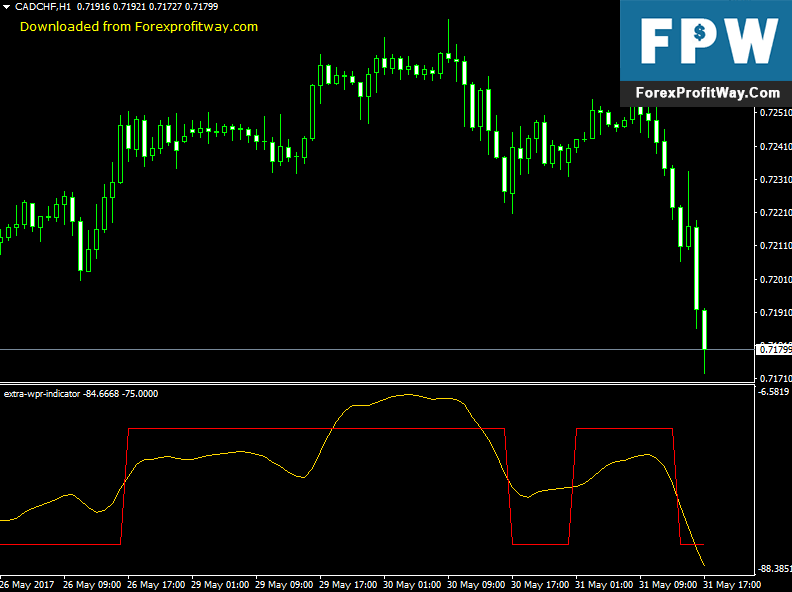 Download Extra WPR Forex Indicator For Mt4