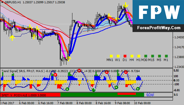 Download Super Profit Trading Forex Trading System Strategy For Mt4