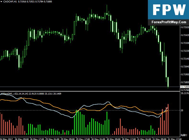 Download Wilders DMI Oscillator Forex Indicator For Mt4