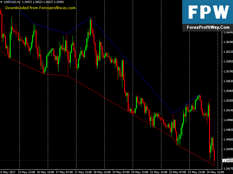 Download Zig Zag Exit Forex Indicator For Mt4