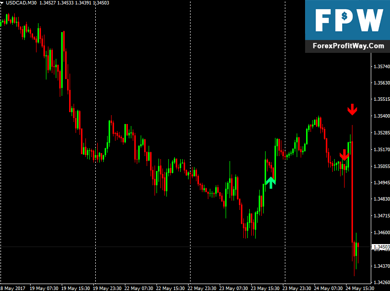 Download Smma Crossover Signals Forex Indicator For Mt4