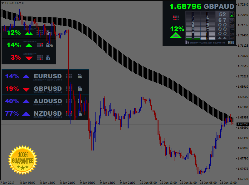 Nitro version 5 Forex Trading System