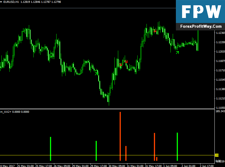 Download AA Forex Indicator For Mt4
