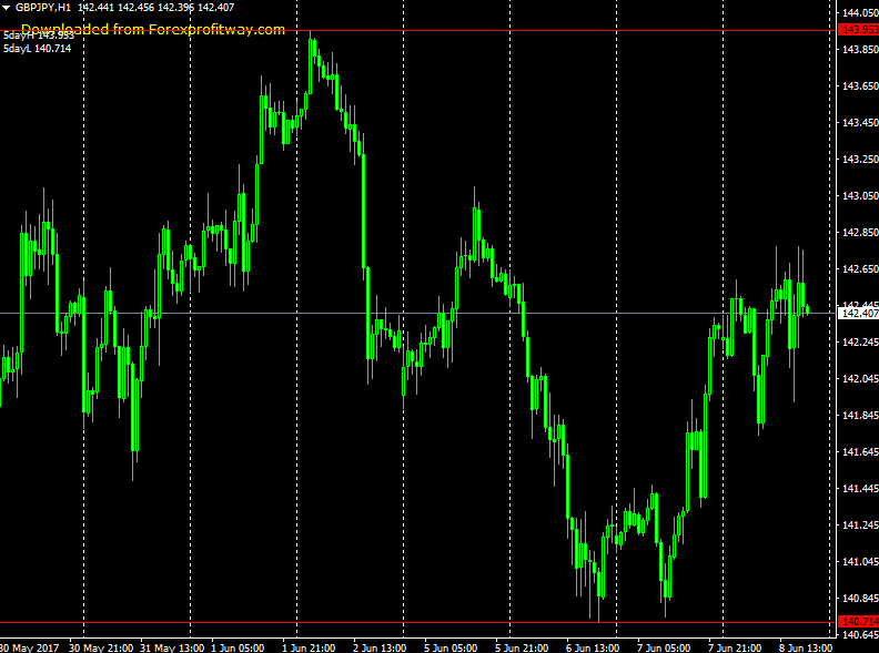 Download 5 Day Breakout Forex Indicator For Mt4