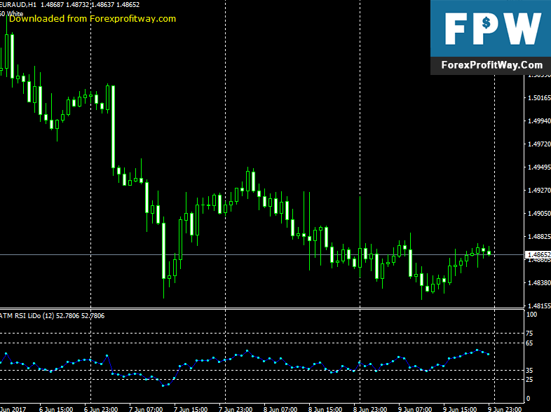 Download ATM RSI LiDo Forex Indicator For Mt4