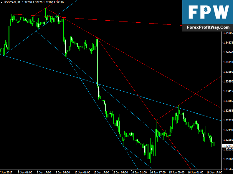 Download Advanced Trendlines Forex Indicator For Mt4
