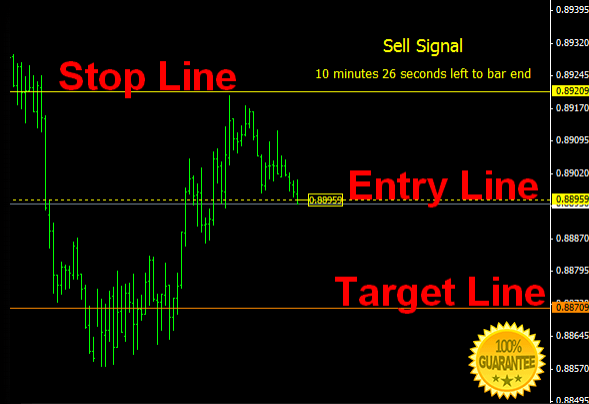 Area - B Signals Forex Indicator For Mt4