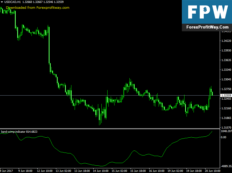 Download Band Wimp Forex Indicator For Mt4