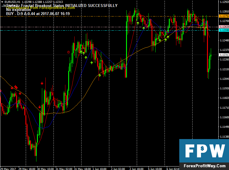 Download Steinitz Fractal Breakout Forex Indicator For Mt4