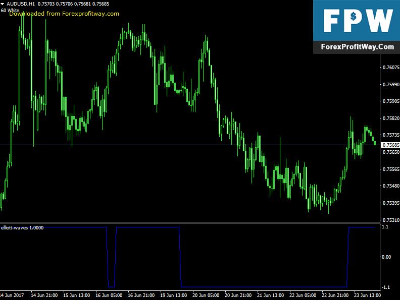 Download Elliott Waves Forex Indicator For Mt4