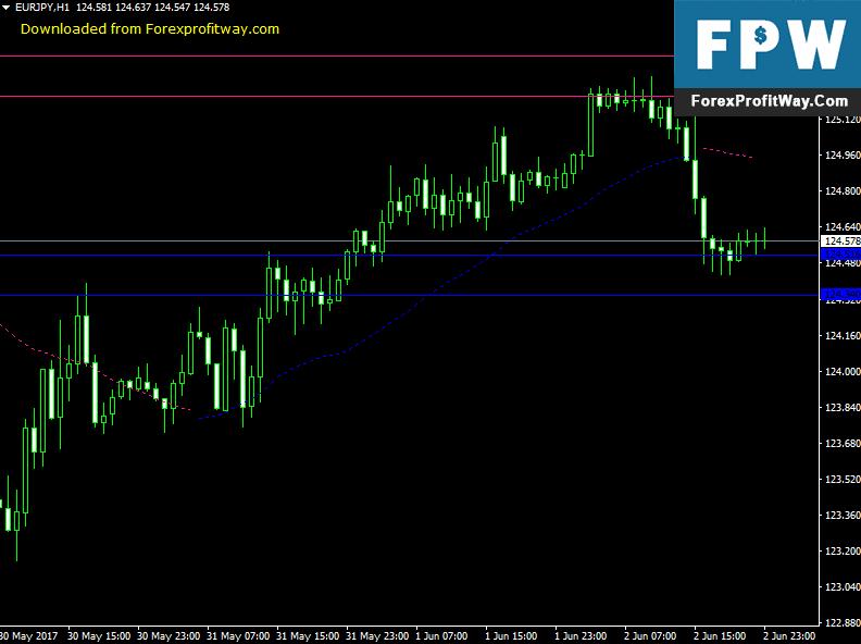 Download Forex Sunrise Super Indicator For Mt4
