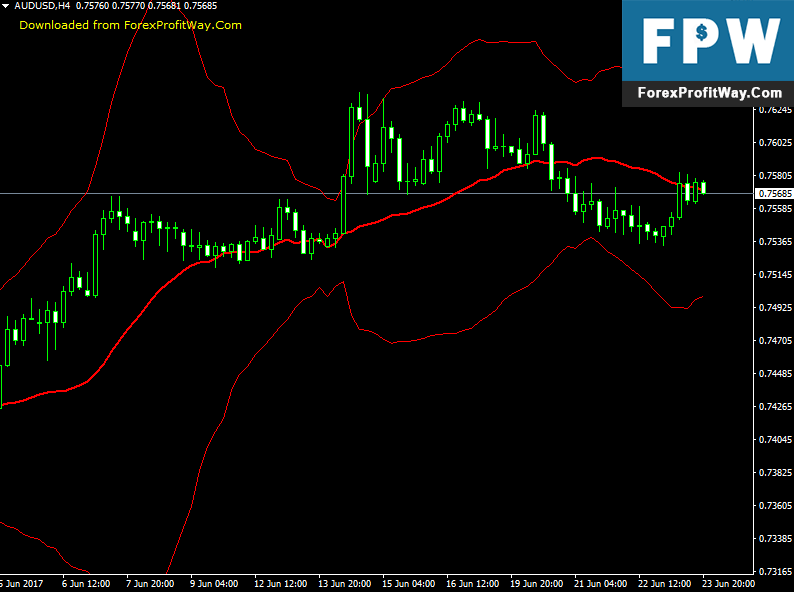 Download Fractal Bands Forex Indicator For Mt4