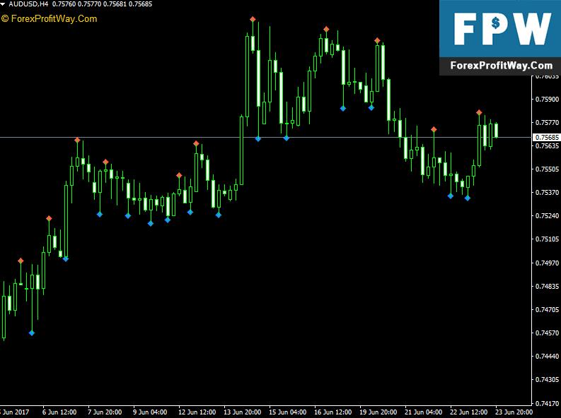 Download Fractals Arrows Forex Indicator For MetaTrader4