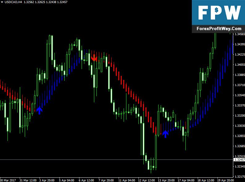 Download Skdon Trend Forex Indicator For Mt4