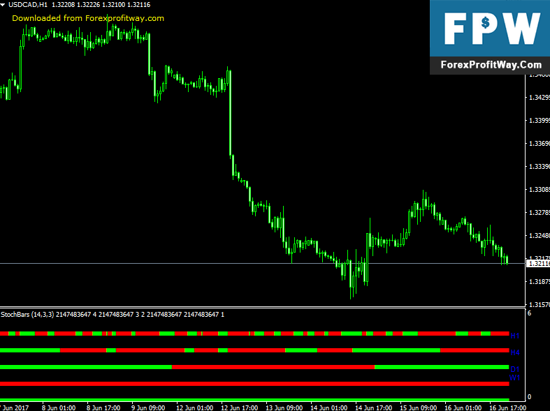 Download Stoch Bars Forex Indicator For Mt4