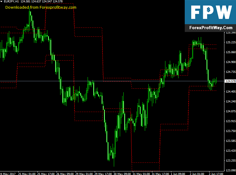 Download Support And Resistance Forex Indicator For Mt4