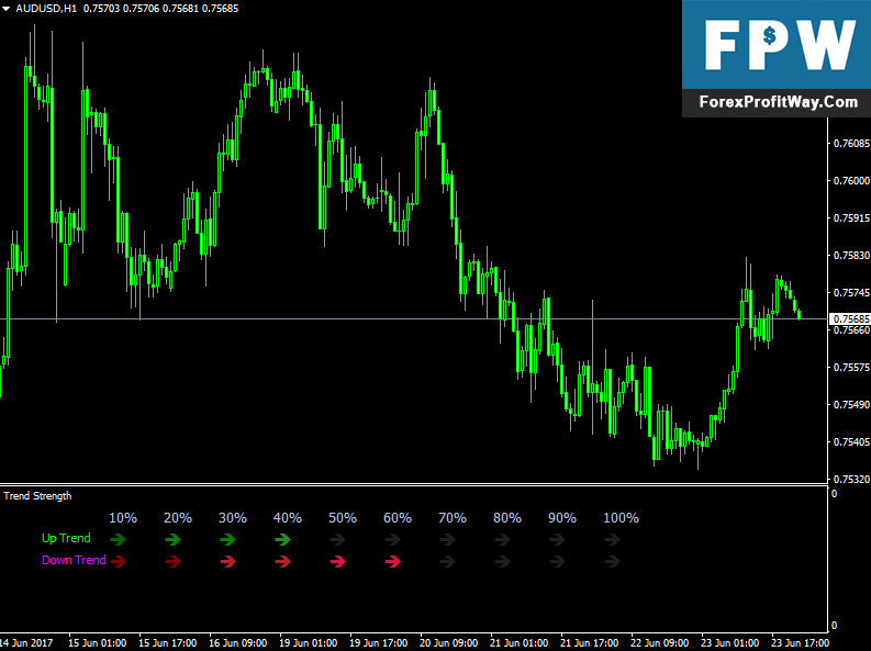Download Trend Strength Arrows Forex Indicator For Mt4