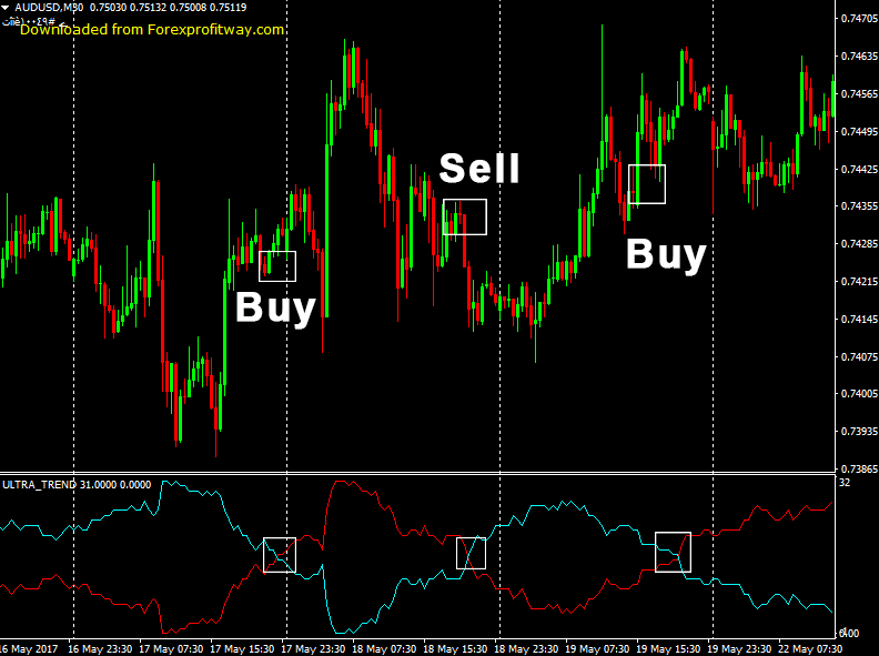 download indicator for mt4