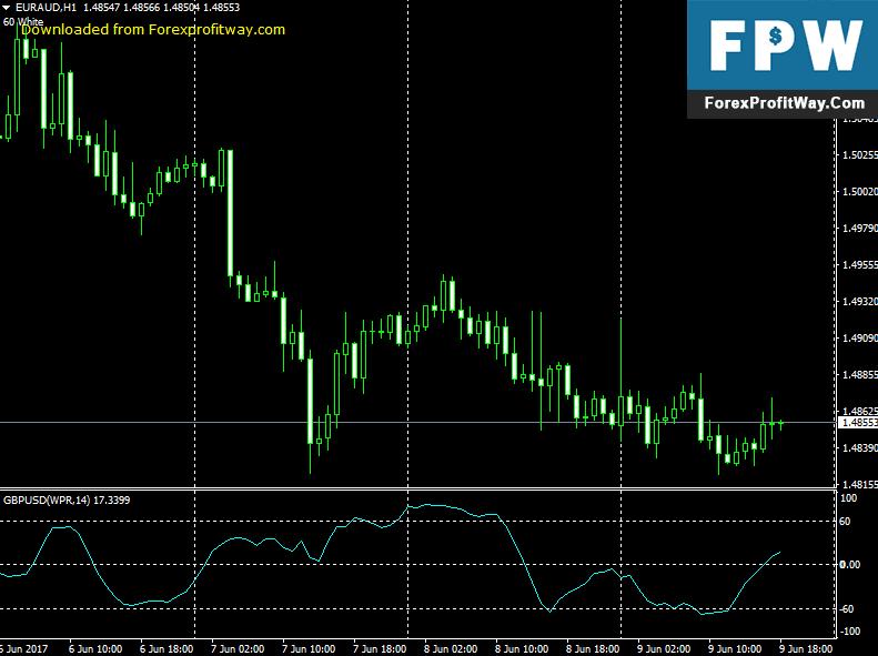 Download Vinini WPR Oscillator Forex Indicator For Mt4