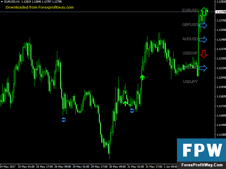 Download ZCOMFX Daily Trend Forex Indicator For Mt4
