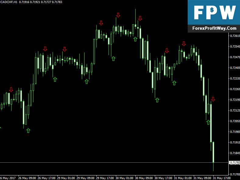 Download Zig Zag Larsen Arrows Forex Indicator For Mt4