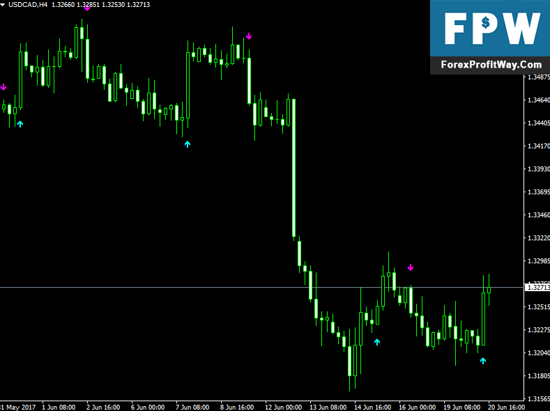 Download Asctrend Signals Forex Indicator For Mt4