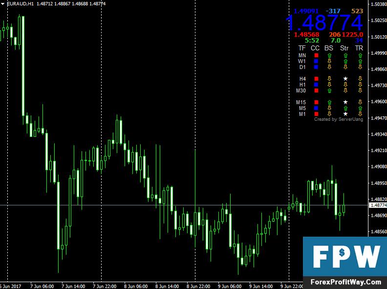 Download Marketprice V1.4 Forex Indicator For Metatrader4