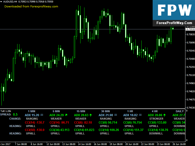 Download TOR Forex Indicator For Mt4