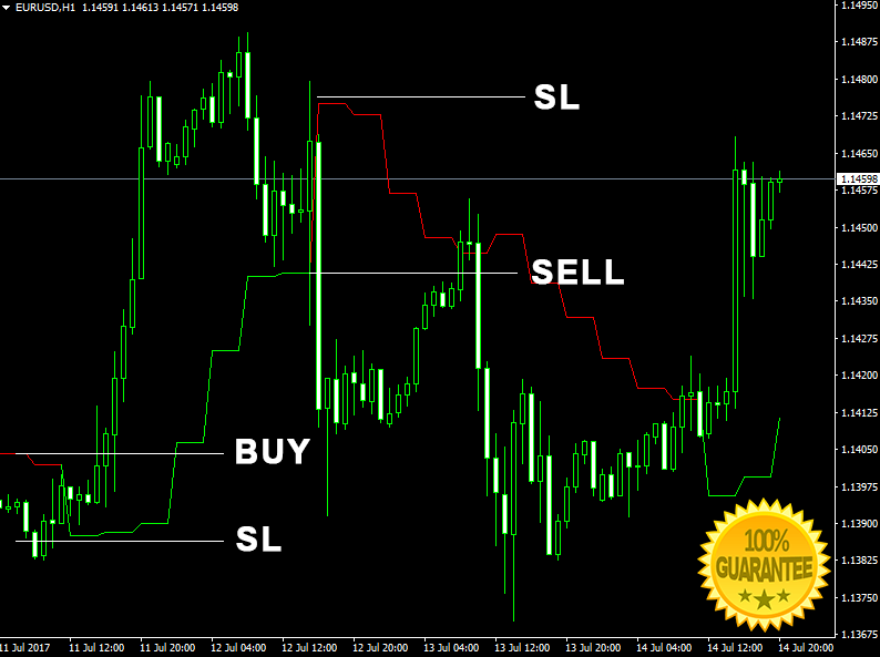 Download Ganns Signal V4 Forex Indicator