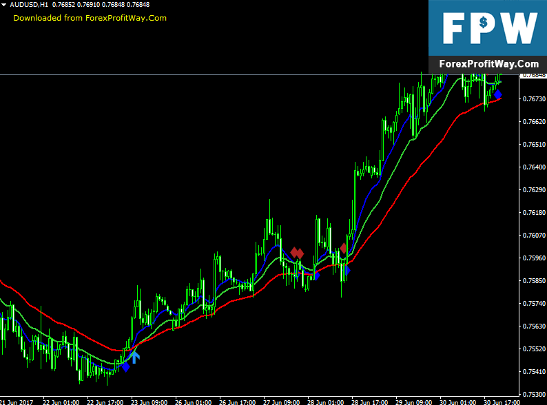 Download 3 MA Cross Arrows With Alert Forex Indicator For Mt4