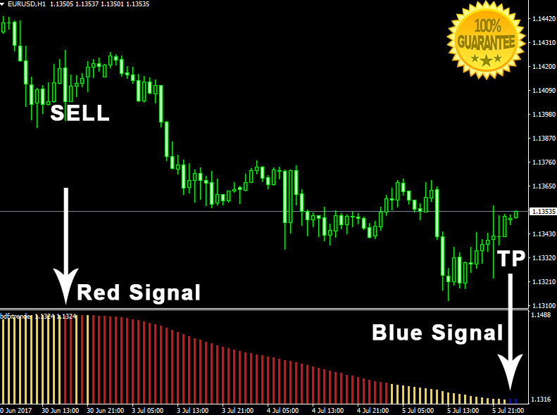 Download BDFX Trender Oscillator Forex No Repaint Indicator For Mt4