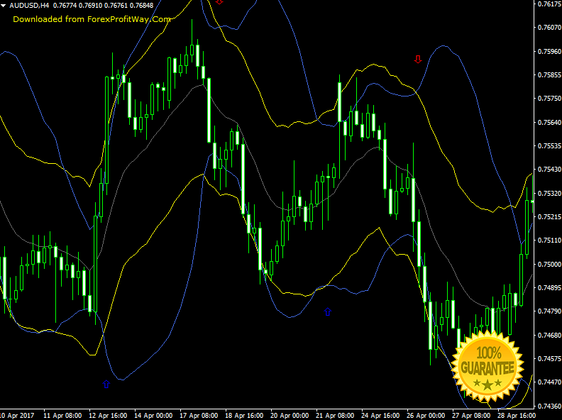 Download Bollinger And Starc Bands Forex Signals