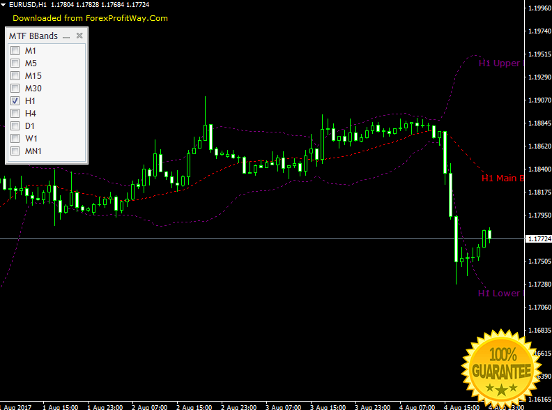 Download Bollinger Cracker Forex Indicator For Mt4