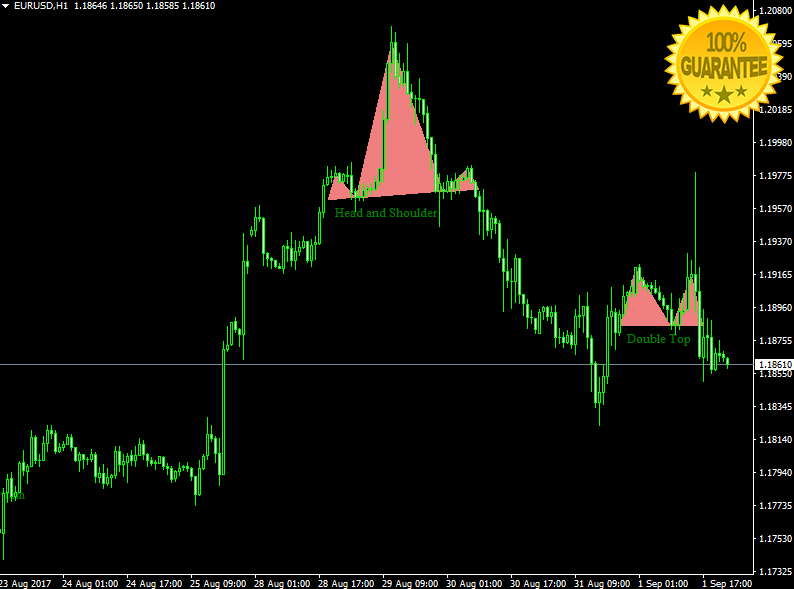Download Price Action Patterns Forex High Accurate Indicator For Mt4