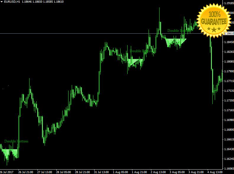 Download Price Action Patterns Forex